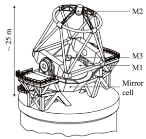 Sketch of a VLT Unit Telescope. The three principal mirrors are indicated (from di Lieto et al. 2007).